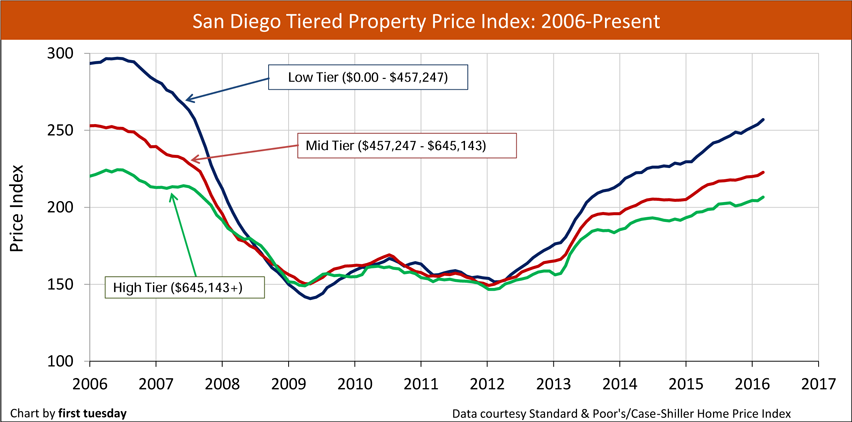 San Diego Tiered Property Price Index (Case-Shiller)