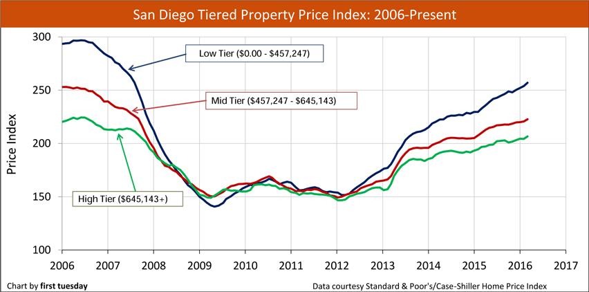 San Diego Tiered Property Price Index (Case-Shiller)