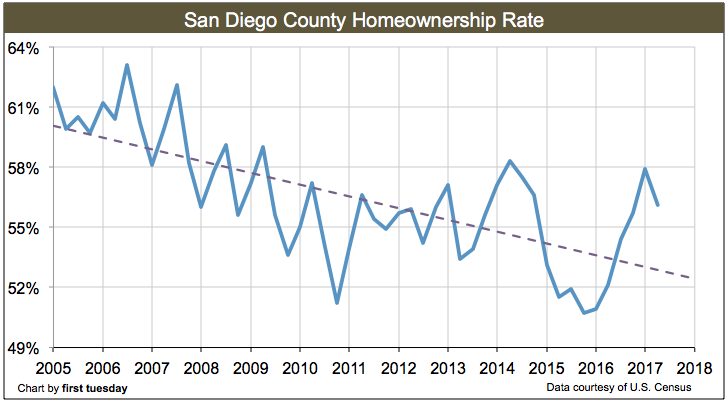 san-diego-homeownership-rate-q2-2017