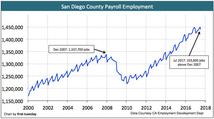 san-diego-jobs-july-2017