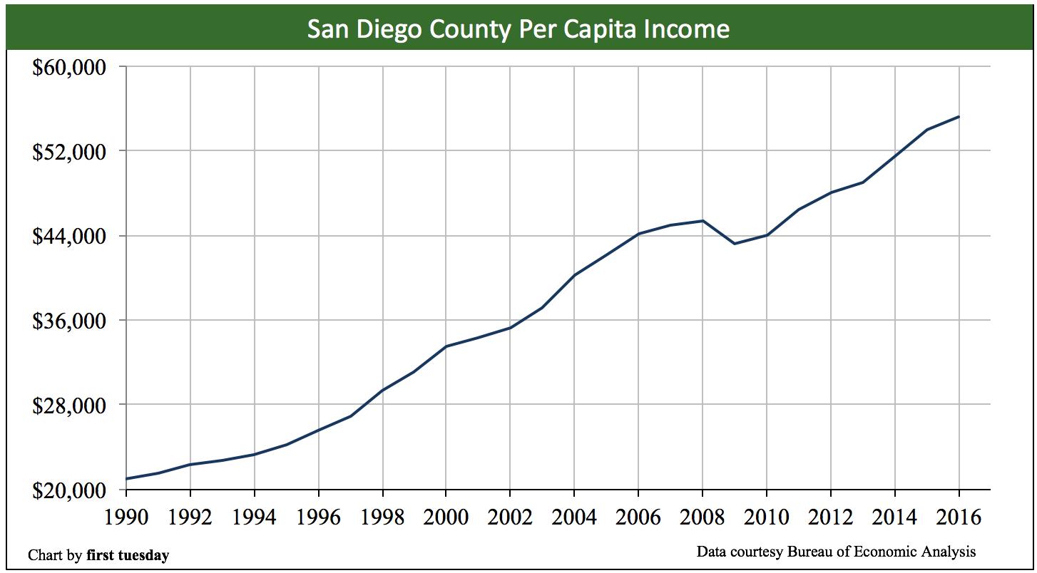 san-diego-per-capita-income-2016