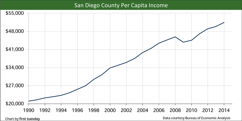 San-Diego-Per-capita-income
