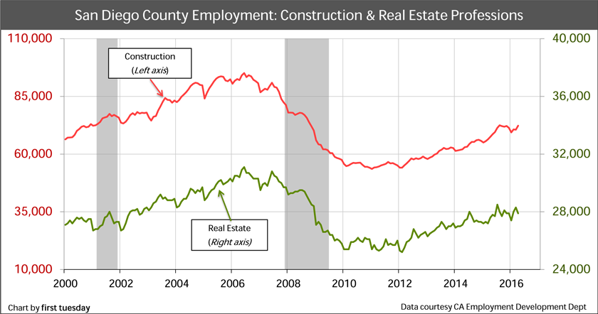 San-Diego-Real-Estate-Employment