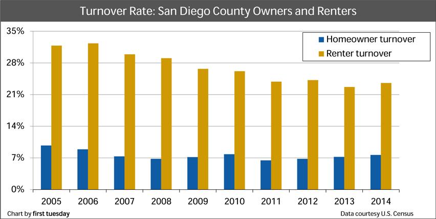 San-Diego-Turnover-rates