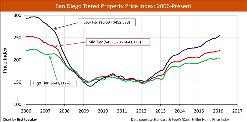 San-Diego-home-prices-2006