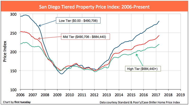 san-diego-home-prices-apr-2017-2