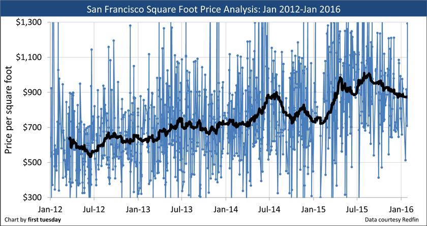 San-Francisco-2012-2016