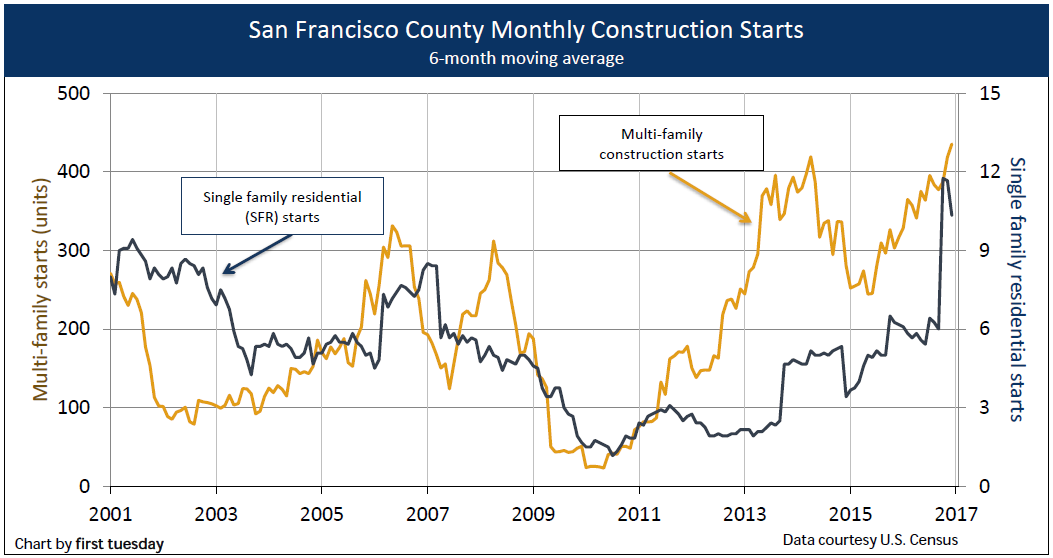 san-francisco-construction-q4-2016