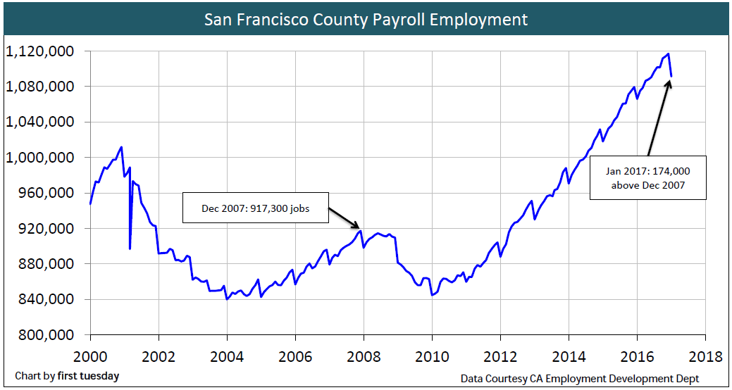 san-francisco-employment-jan-2017