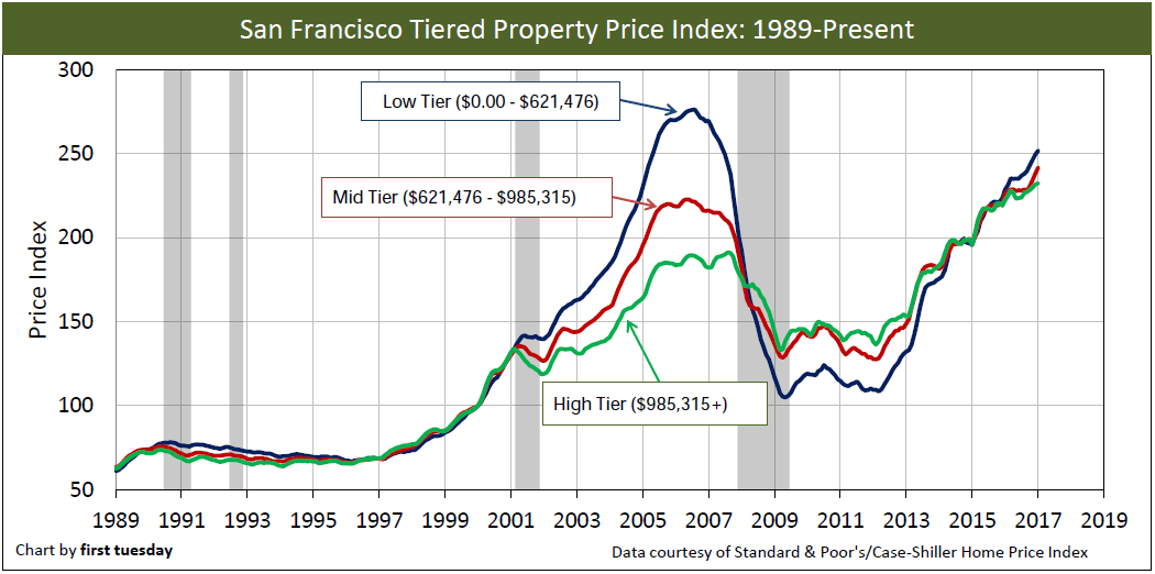 san-francisco-home-prices-1989-jan-2017