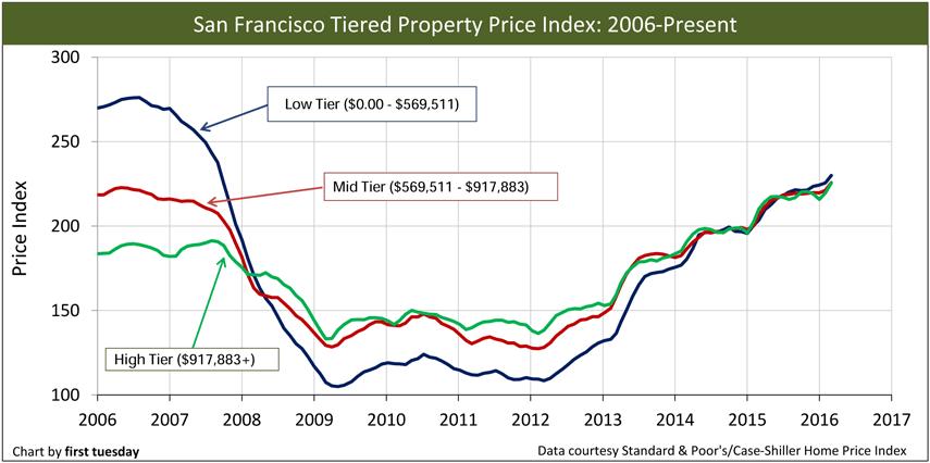 San-Francisco-Home-Prices-2006