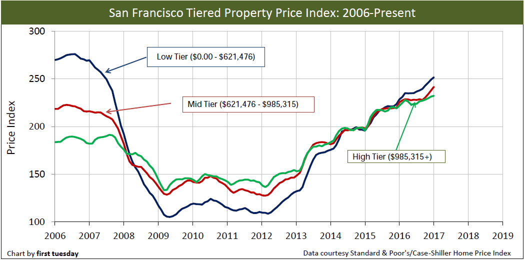 san-francisco-home-prices-2006-jan-2017