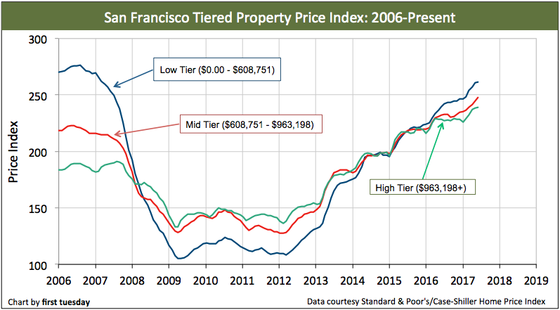 san-francisco-home-prices-jun-2017-1