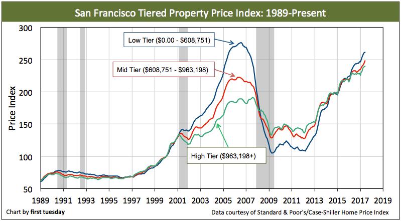 san-francisco-home-prices-jun-2017