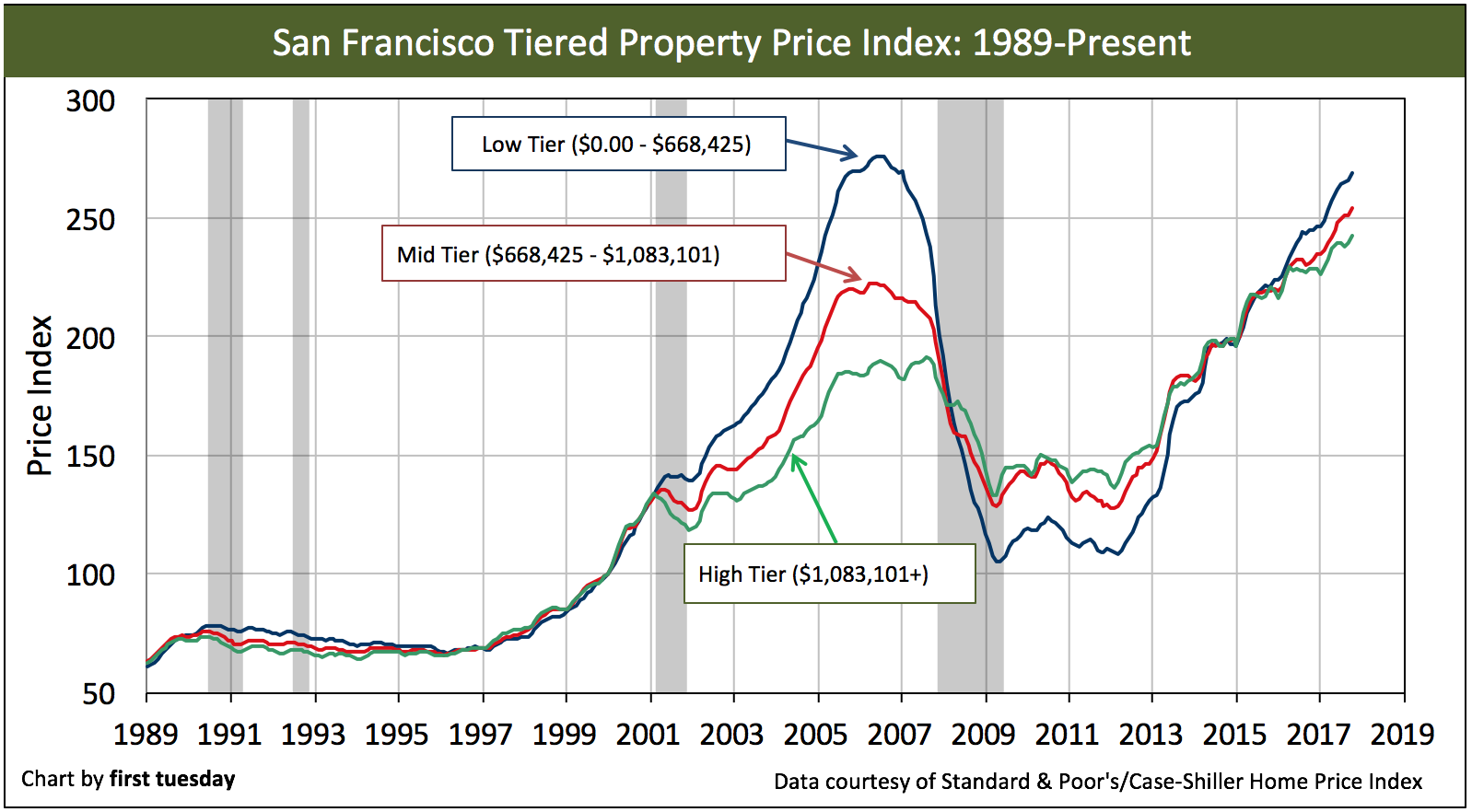 san-francisco-home-prices-oct2017-2