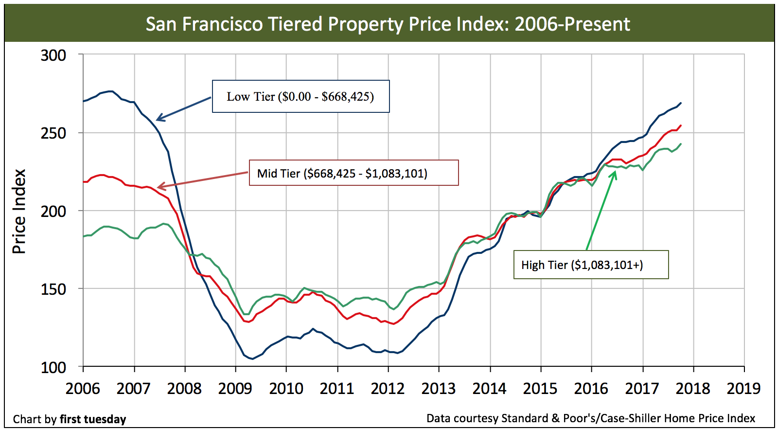san-francisco-home-prices-oct2017
