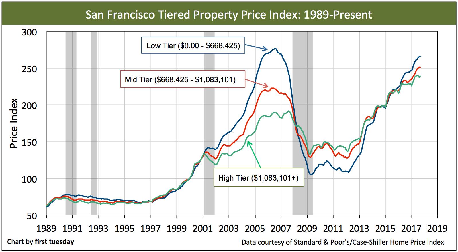 san-francisco-home-prices-sep2017