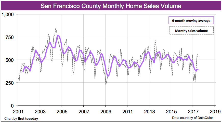 san-francisco-home-sales-volume-jun-2017