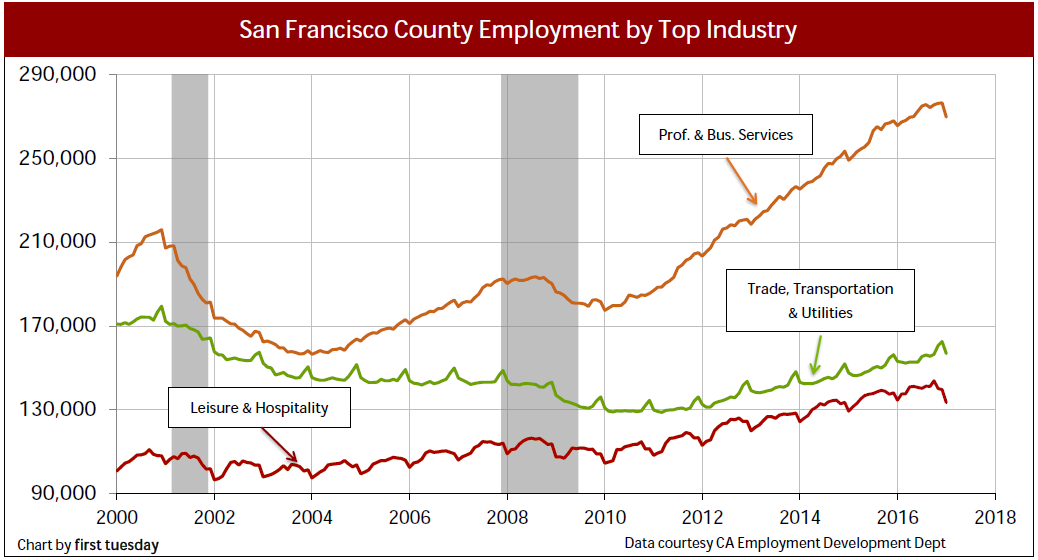 san-francisco-industry-employment-jan-2017