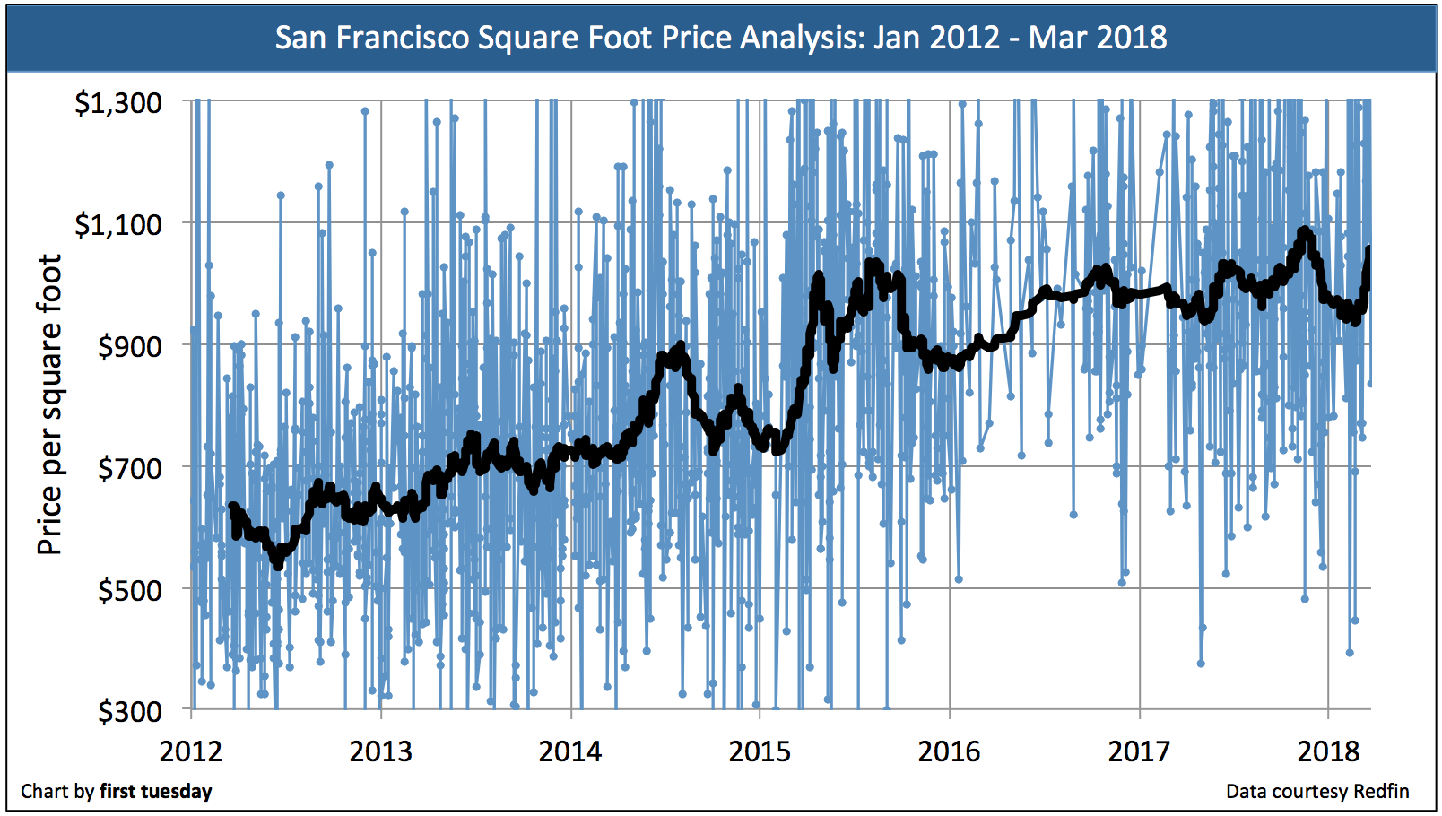 California Price Per Square Foot Analysis First Tuesday Journal
