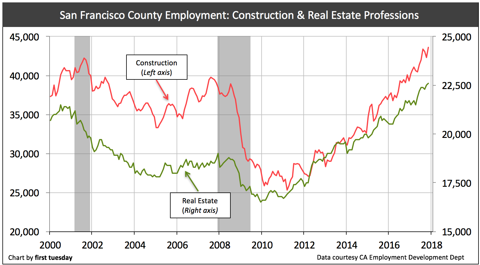 san-francisco-re-construction-jobs-nov-2017