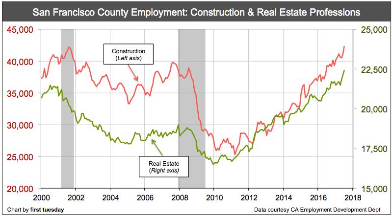 san-francisco-real-estate-construction-jobs-july-2017