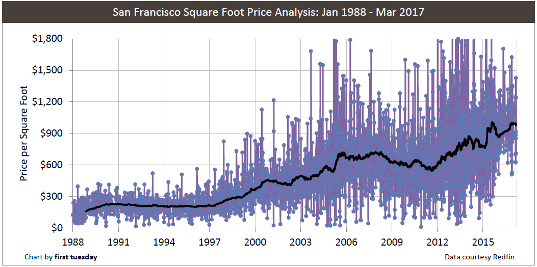 san-francisco-price-sq-ft-1988-2017