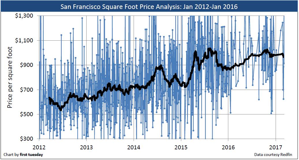 san-francisco-price-sq-ft-2012-2017