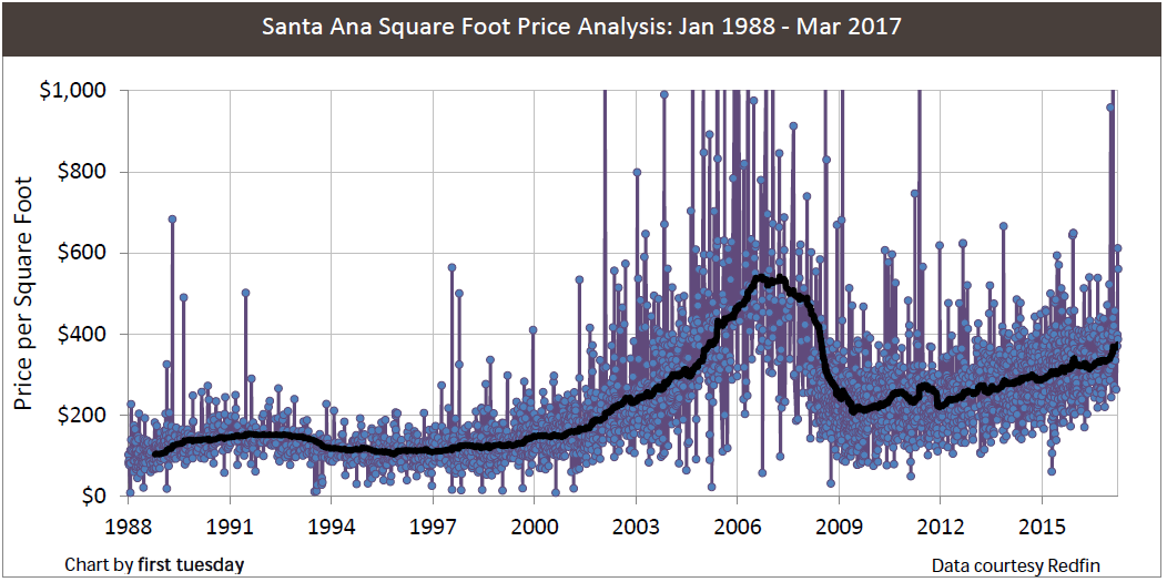 santa-ana-price-sq-ft-1988-2017