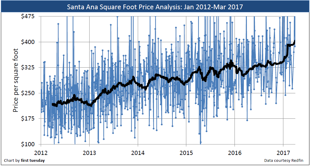 santa-ana-price-sq-ft-2012-2017
