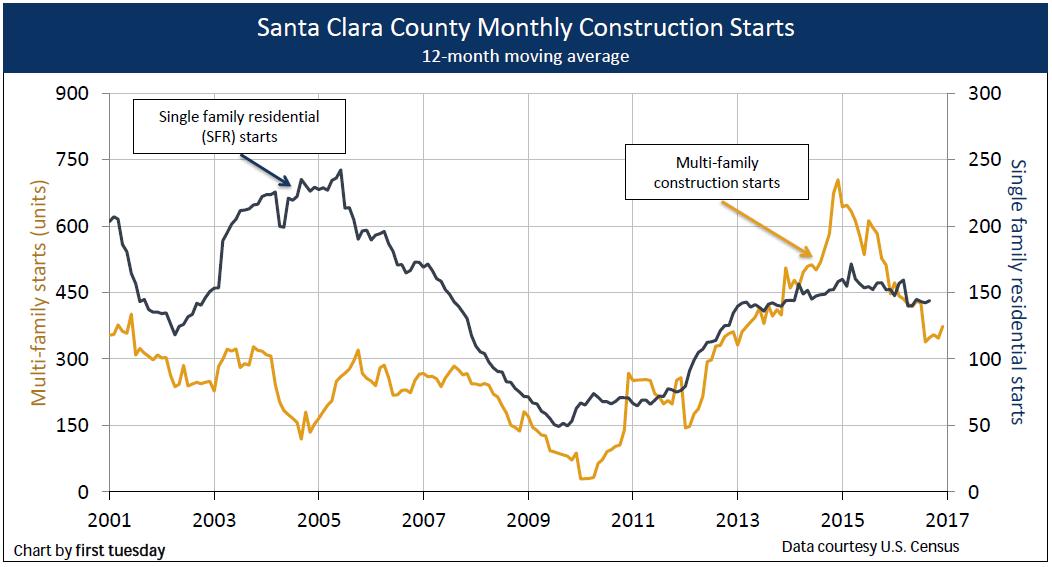 santa-clara-construction-q4-2016