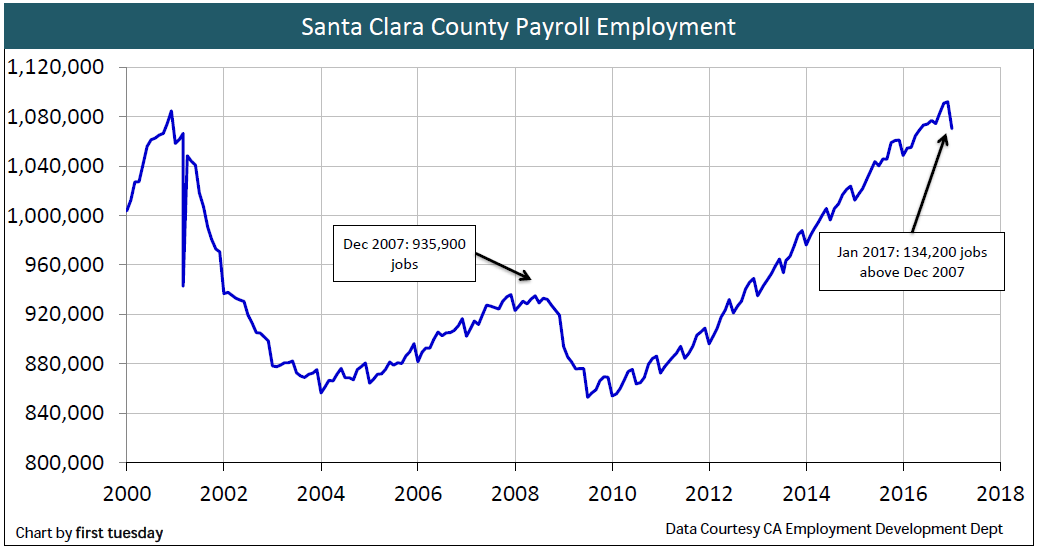 santa-clara-employment-jan-2017