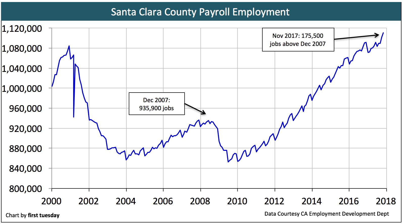 santa-clara-employment-nov-2017