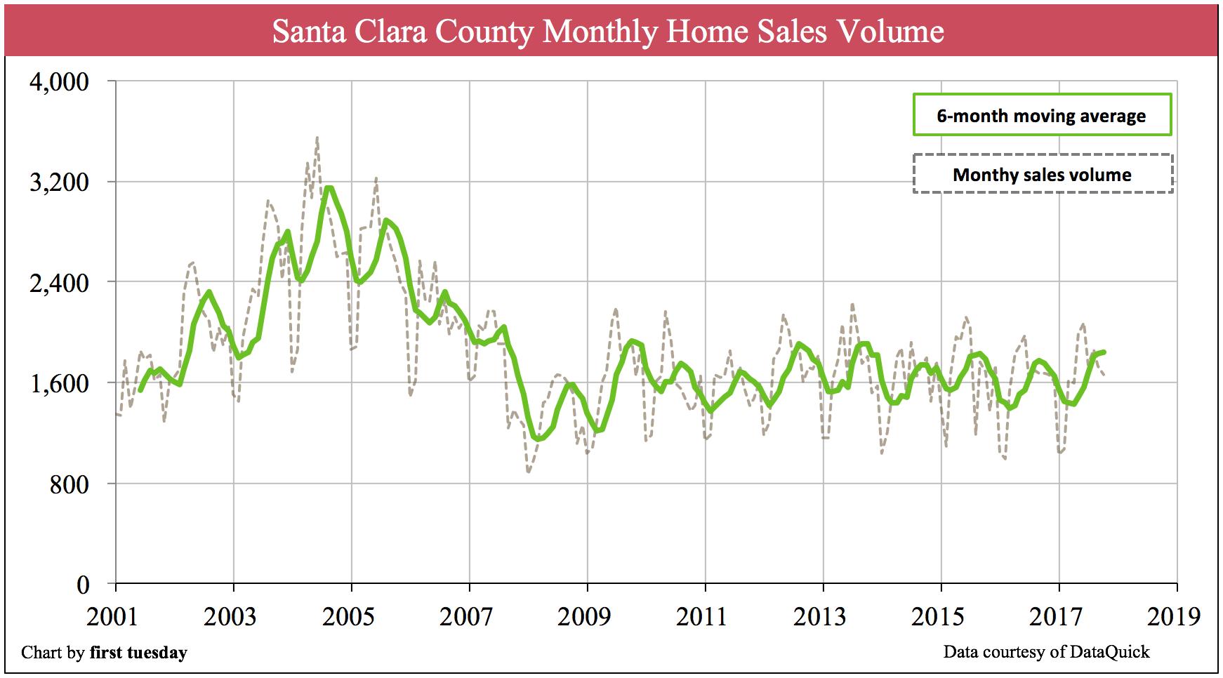 Santa Clara home sales