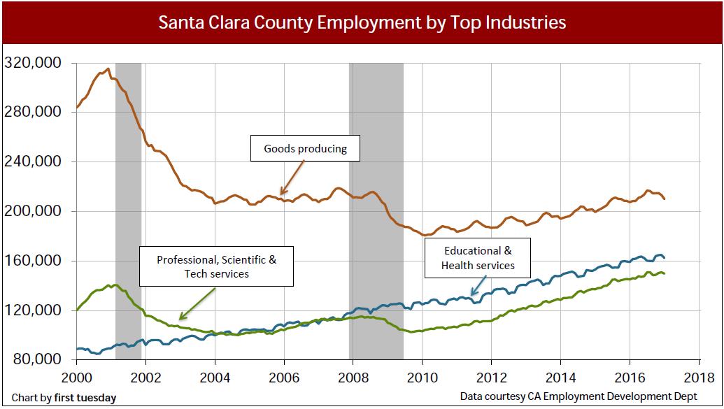 santa-clara-industry-employment-jan-2017