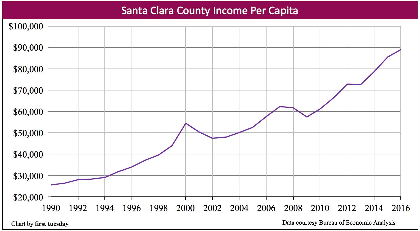 santa-clara-per-capita-income-2016