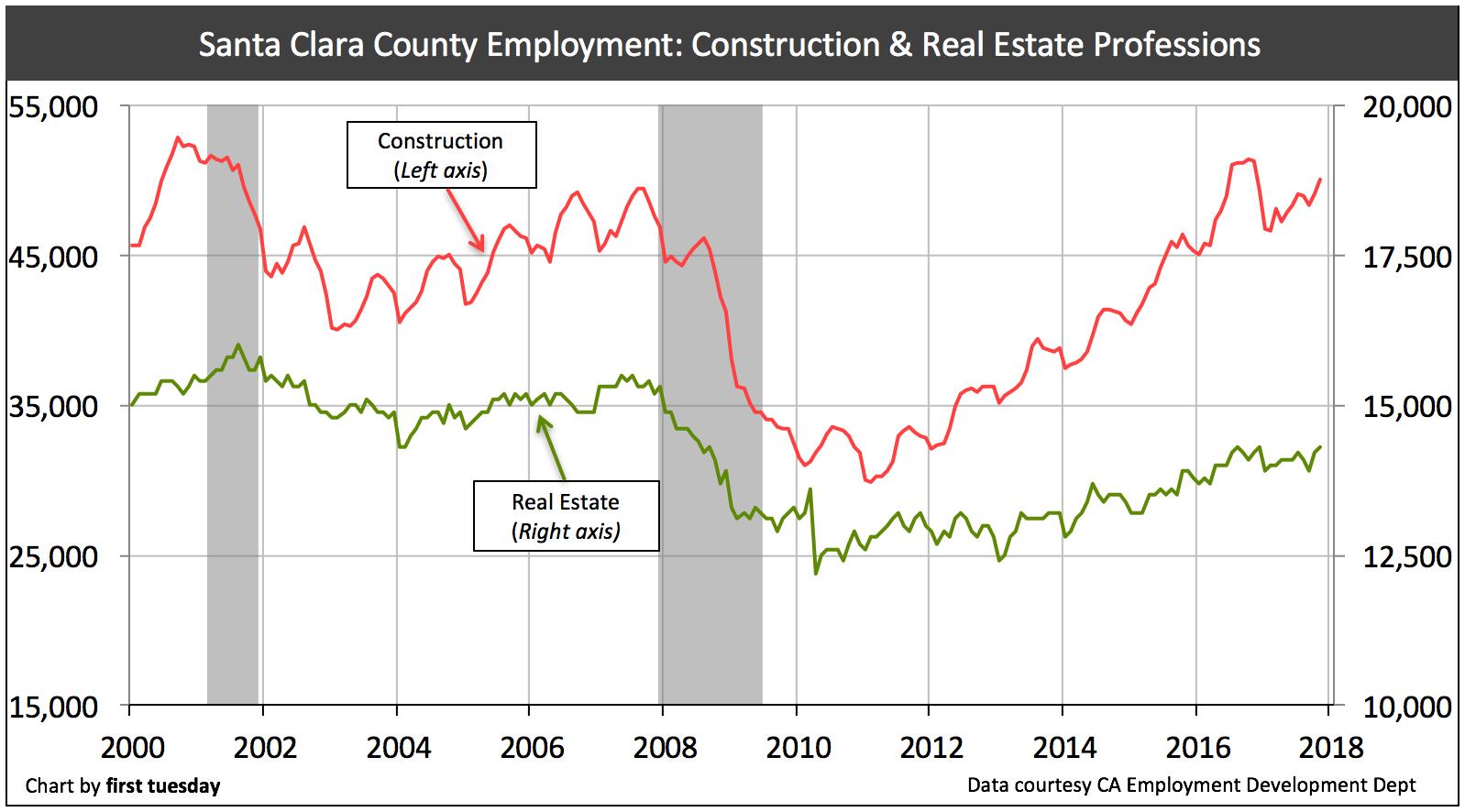 santa-clara-re-construction-jobs-nov-2017
