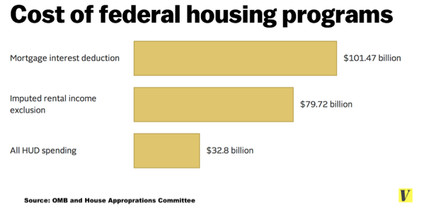 Cost of federal housing programs