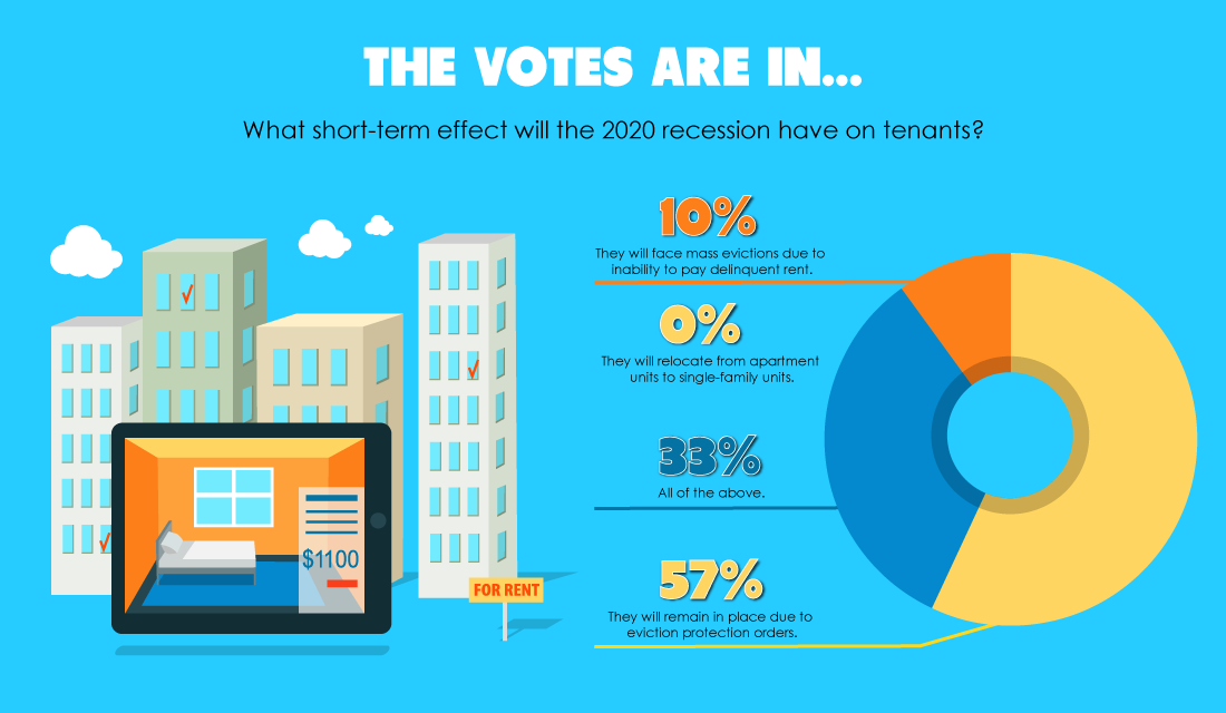 The votes are in: Eviction protections shield tenants from the 2020 recession — for now