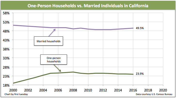 More one-person households buying homes