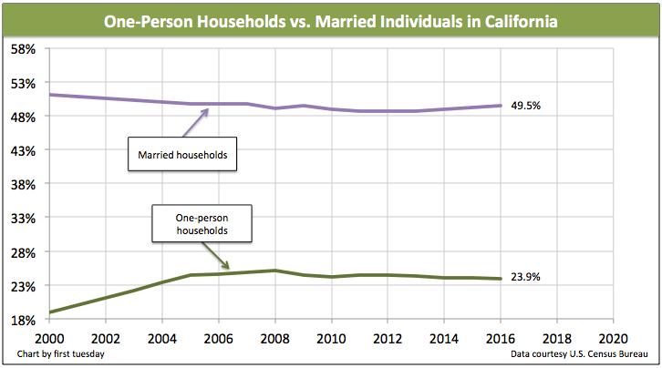 single-households-california-2016