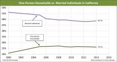 Single-households