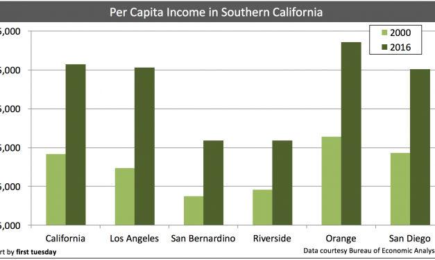 The distribution of California's human resources