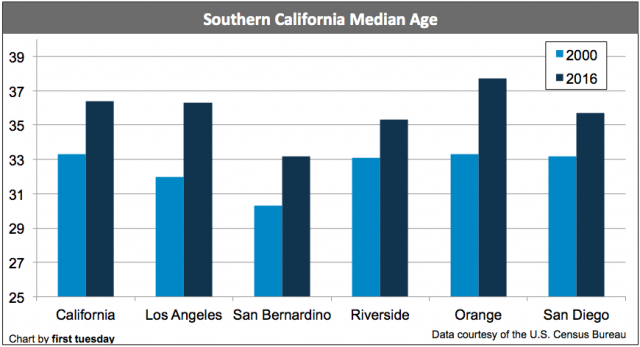 southern-california-median-age-2016