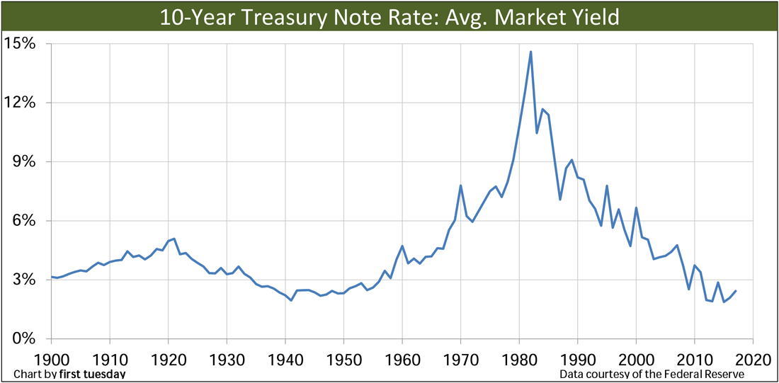 Chart: Special 10-yr T Note