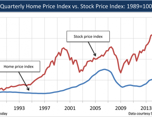 Stock-Prices-Home-Prices