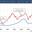 StockPrices-HomePrices