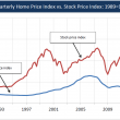 Chart: Stock Prices and Home Prices