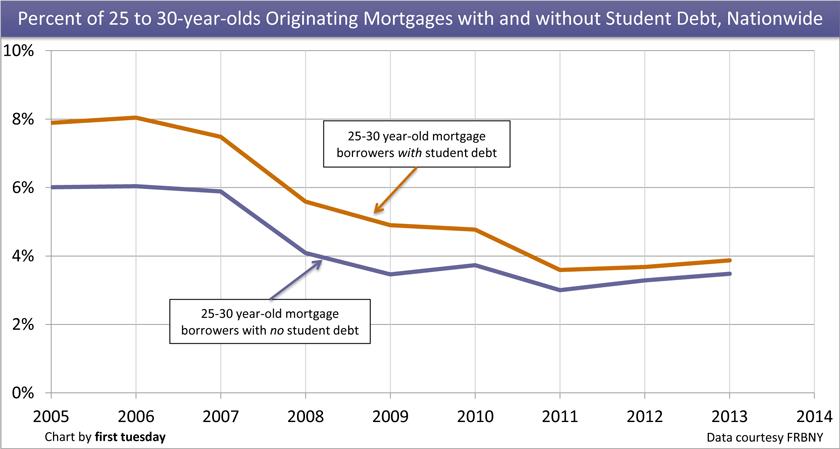 StudentLoan-Mortgage