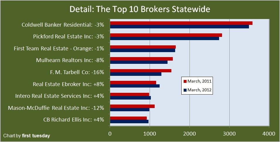 Top 10 broker movies